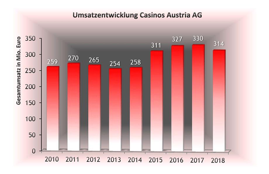Die Unternehmen Der Berufsgruppe Casinos Austria Und Lotterien - Frontmen