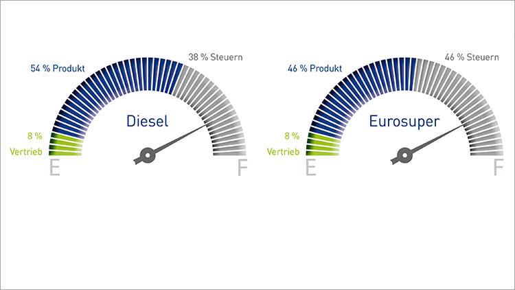 Grafik zur Zusammensetzung der Benzin- und Diesel-Preise