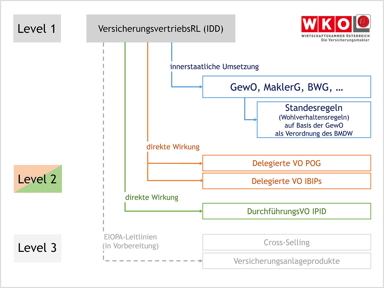 Versicherungsvertriebsrichtlinie Idd Vormals Imd Ii Wko At
